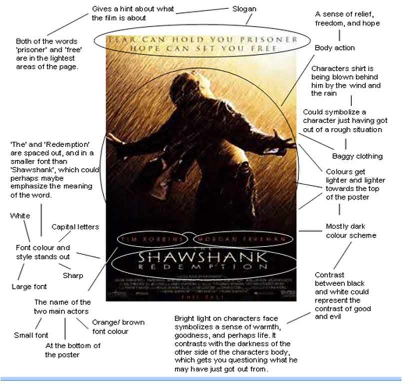 shawshank redemption symbols of hope essay As cliché as it might sound, rita hayworth and the shawshank redemption is a story about hopethe hope for something better, hope for the future, hope to keep your head up when you're locked in a.